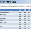 "Prime Group, which conducted the poll of financial professionals, found that 83 percent of U.S. respondents associated Arthur Andersen with the word ""ethical."""